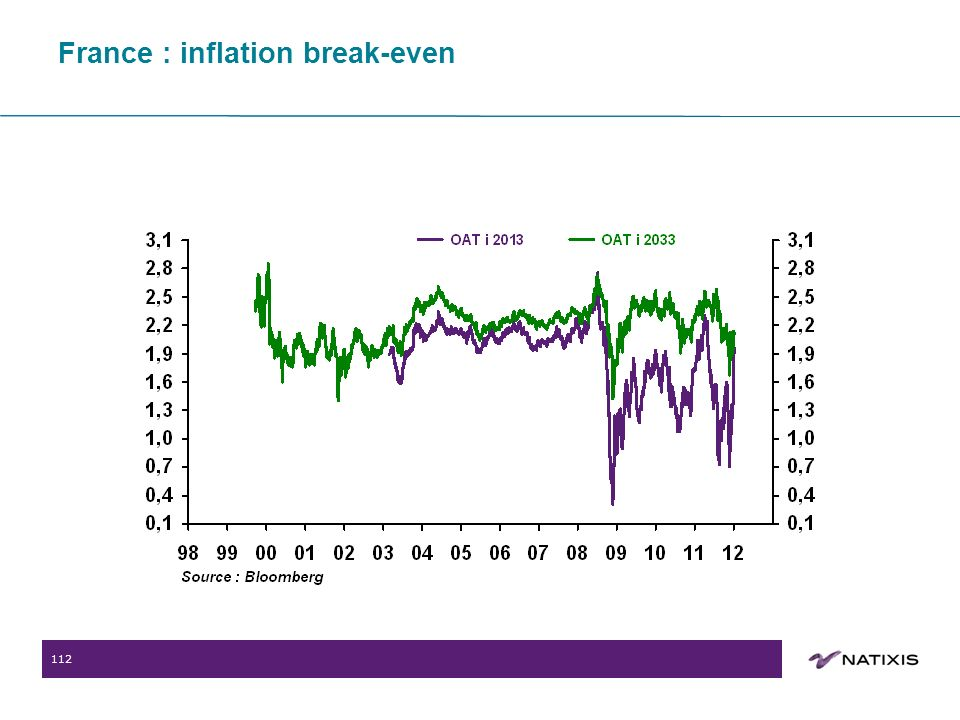 112 France : inflation break-even