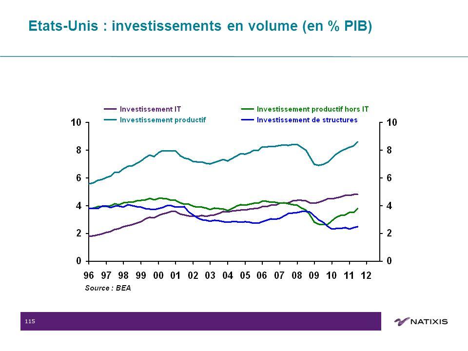 115 Etats-Unis : investissements en volume (en % PIB)