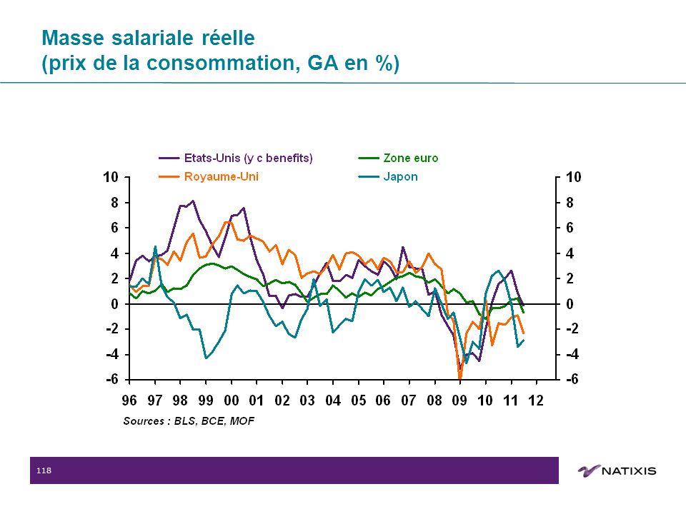 118 Masse salariale réelle (prix de la consommation, GA en %)