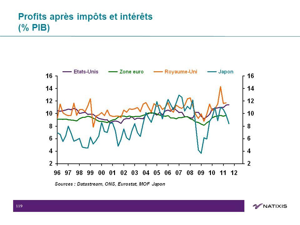 119 Profits après impôts et intérêts (% PIB)