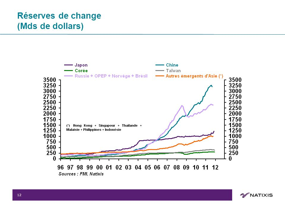 12 Réserves de change (Mds de dollars)