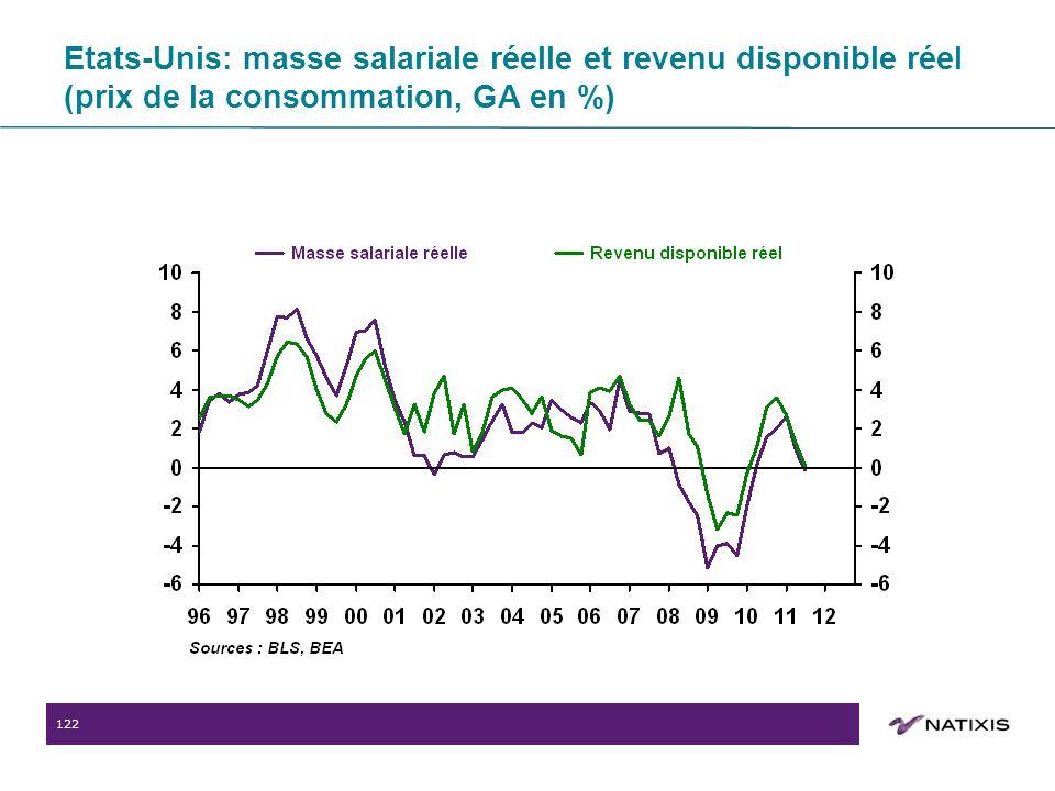 122 Etats-Unis: masse salariale réelle et revenu disponible réel (prix de la consommation, GA en %)