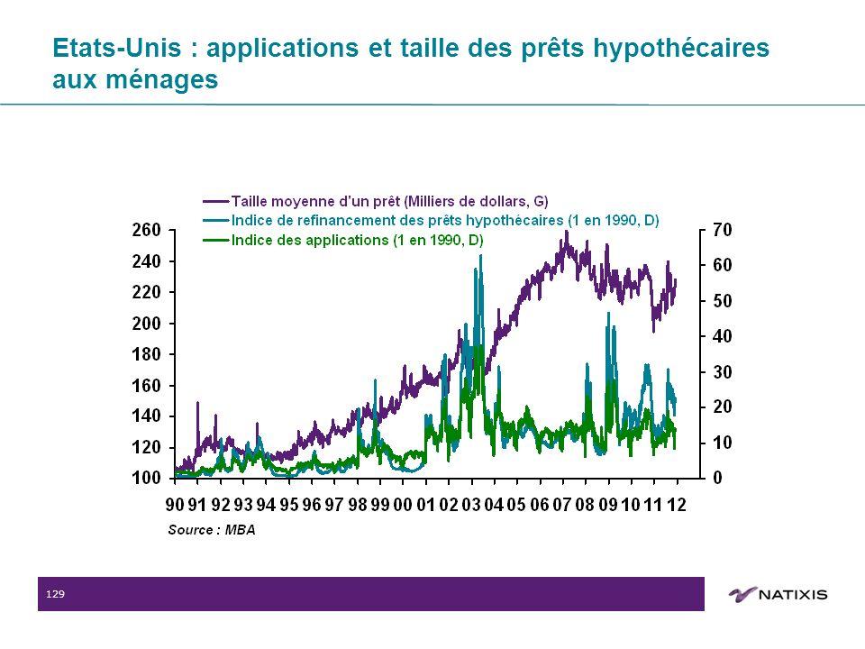 129 Etats-Unis : applications et taille des prêts hypothécaires aux ménages