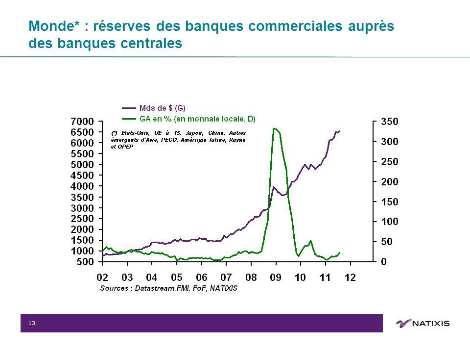 13 Monde* : réserves des banques commerciales auprès des banques centrales