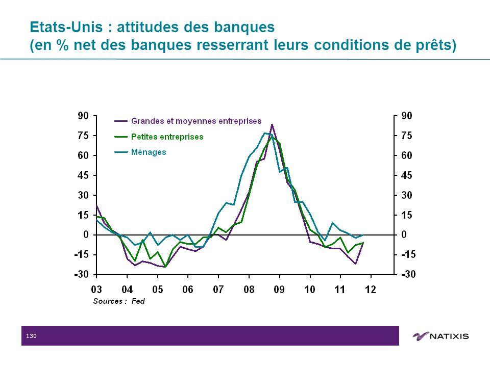 130 Etats-Unis : attitudes des banques (en % net des banques resserrant leurs conditions de prêts)