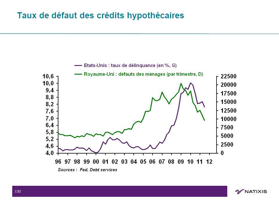 132 Taux de défaut des crédits hypothécaires