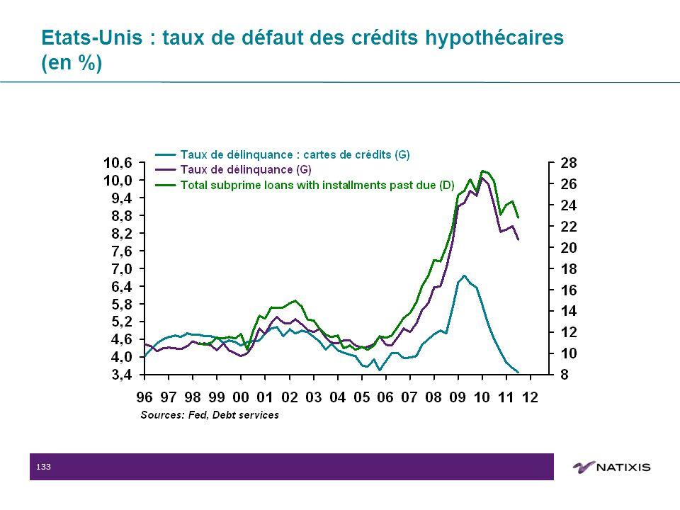 133 Etats-Unis : taux de défaut des crédits hypothécaires (en %)