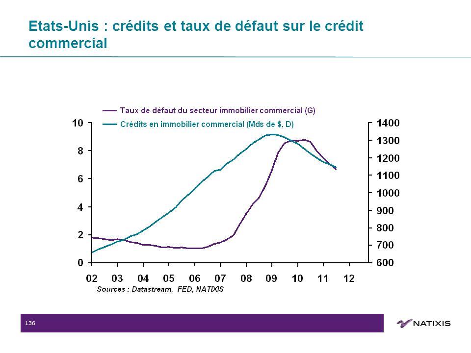 136 Etats-Unis : crédits et taux de défaut sur le crédit commercial