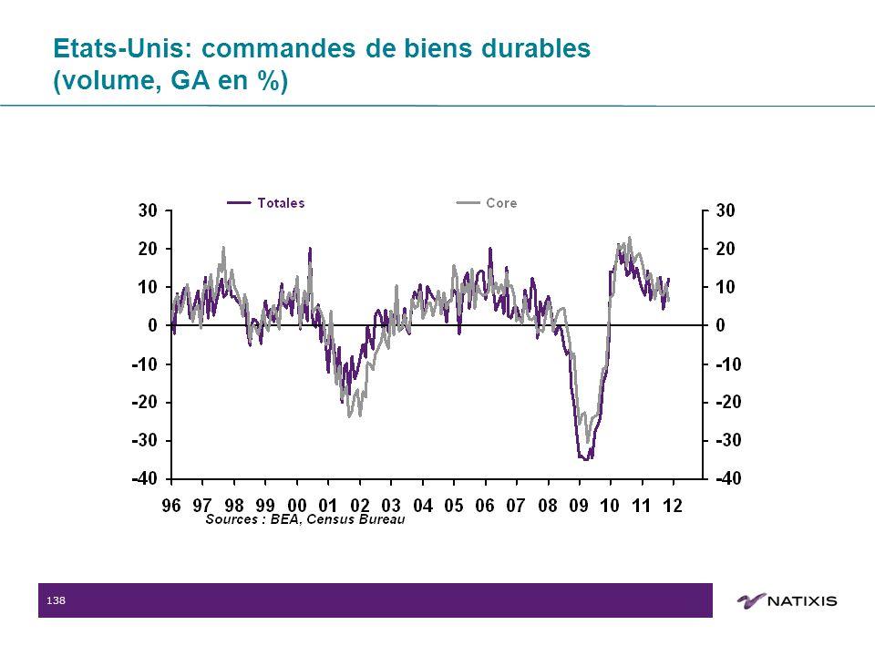 138 Etats-Unis: commandes de biens durables (volume, GA en %)