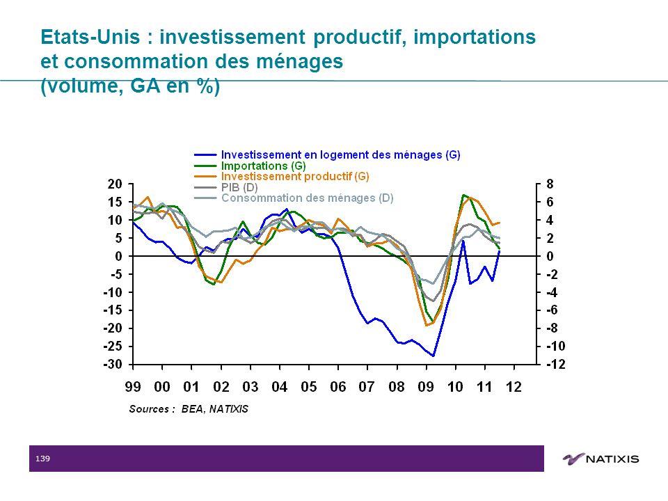 139 Etats-Unis : investissement productif, importations et consommation des ménages (volume, GA en %)