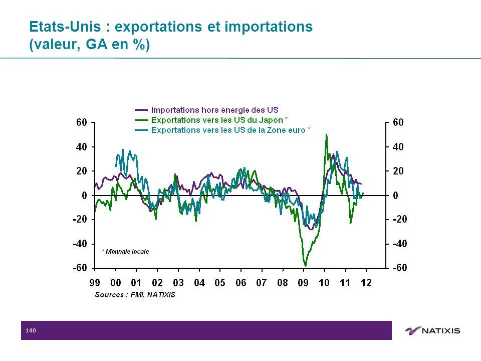 140 Etats-Unis : exportations et importations (valeur, GA en %)