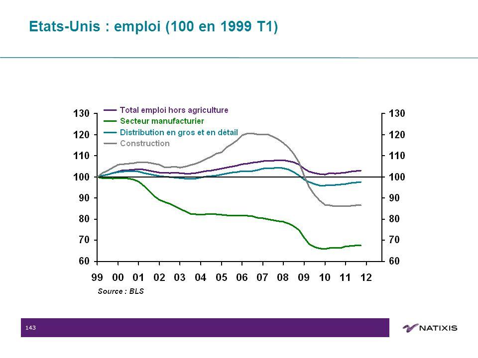 143 Etats-Unis : emploi (100 en 1999 T1)