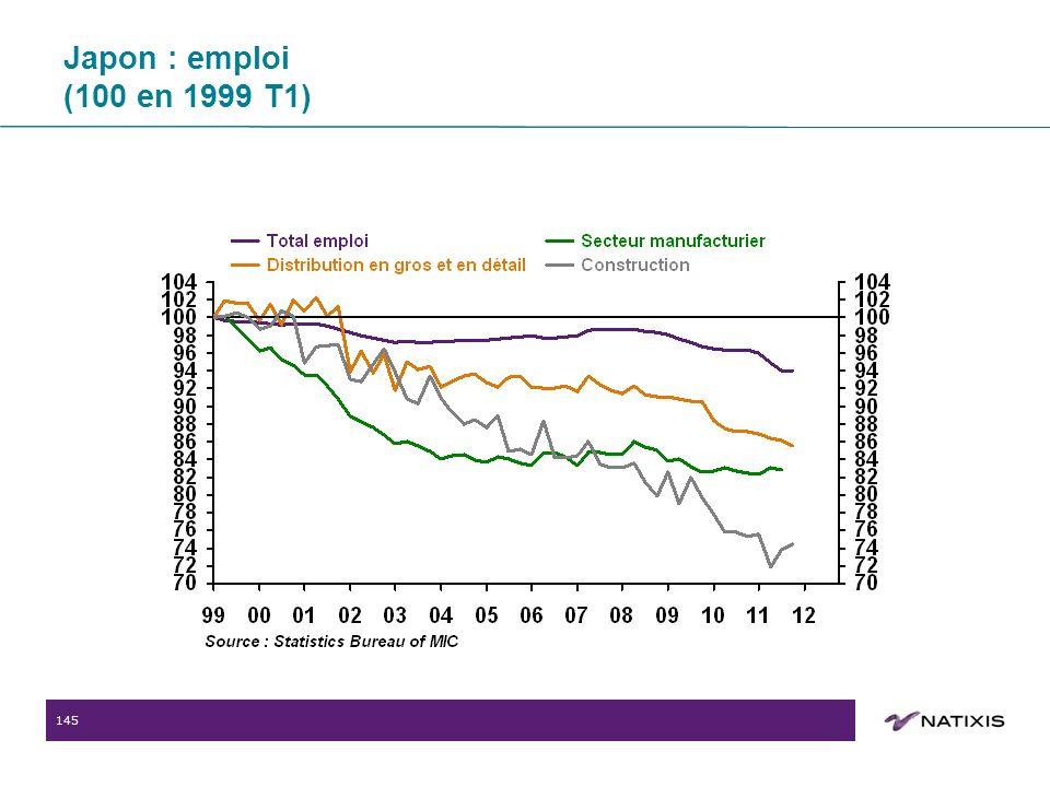 145 Japon : emploi (100 en 1999 T1)