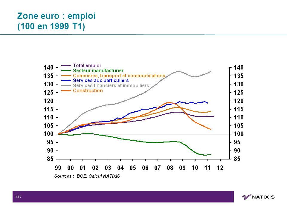 147 Zone euro : emploi (100 en 1999 T1)