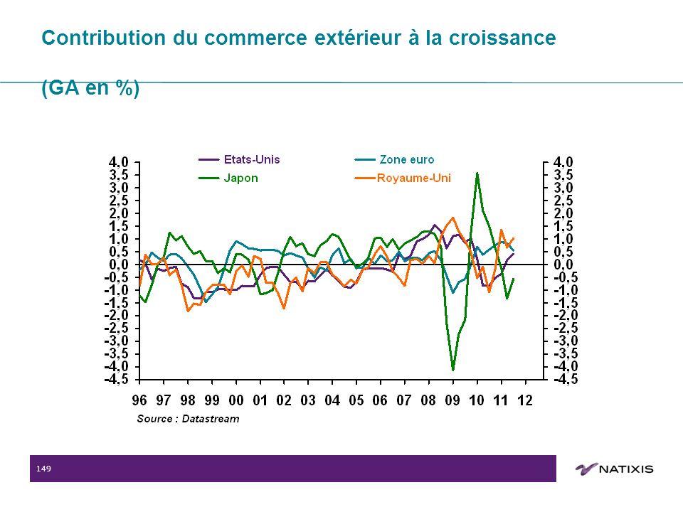 149 Contribution du commerce extérieur à la croissance (GA en %)