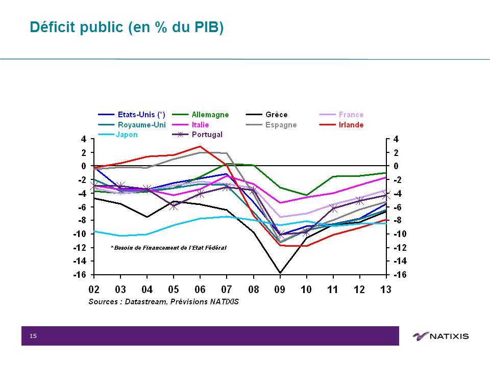 15 Déficit public (en % du PIB)