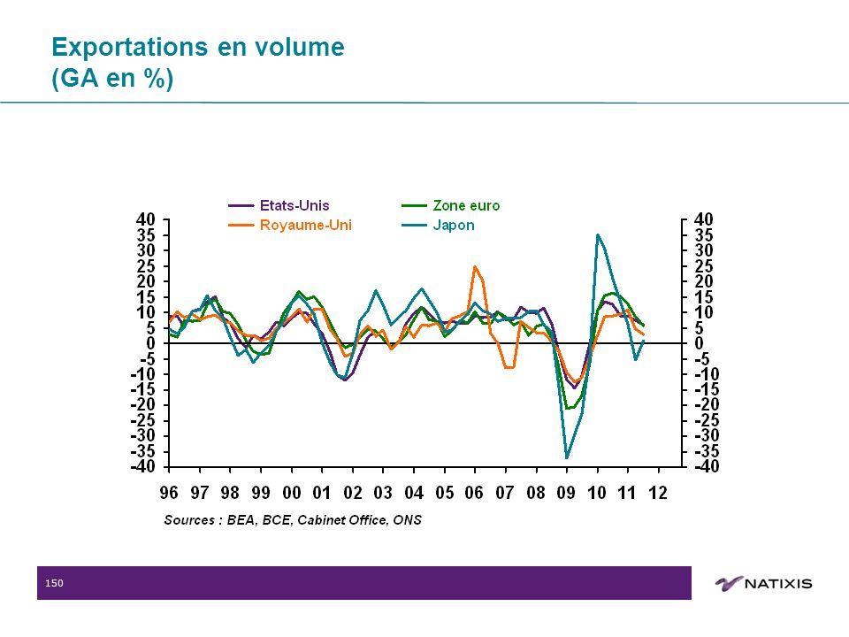 150 Exportations en volume (GA en %)