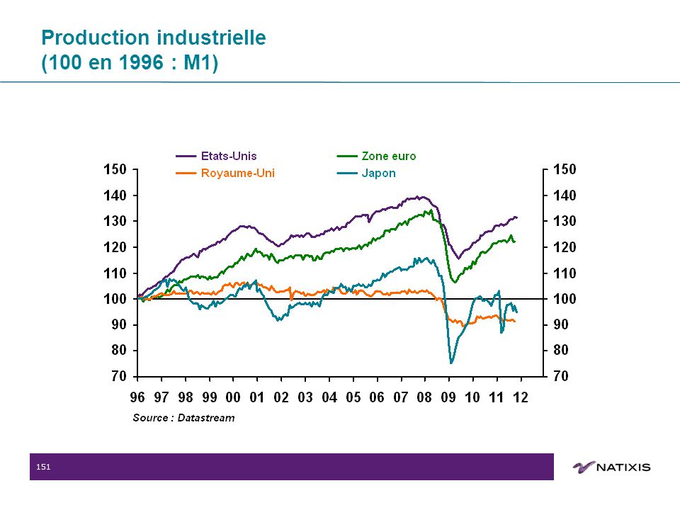 151 Production industrielle (100 en 1996 : M1)