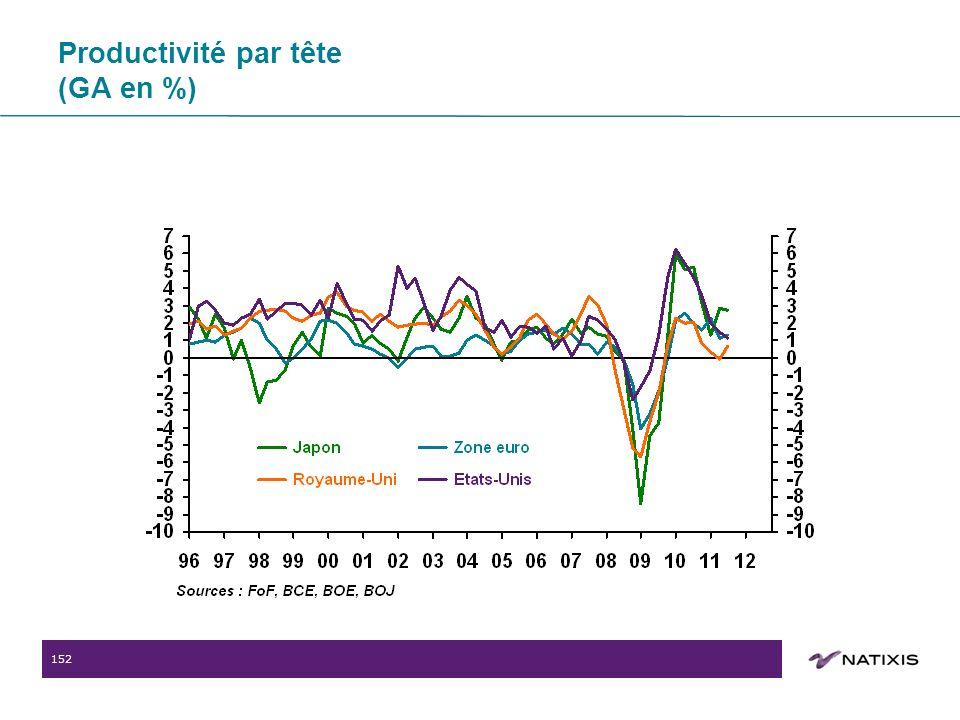 152 Productivité par tête (GA en %)