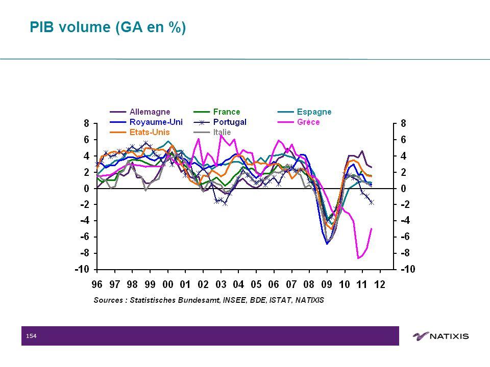 154 PIB volume (GA en %)