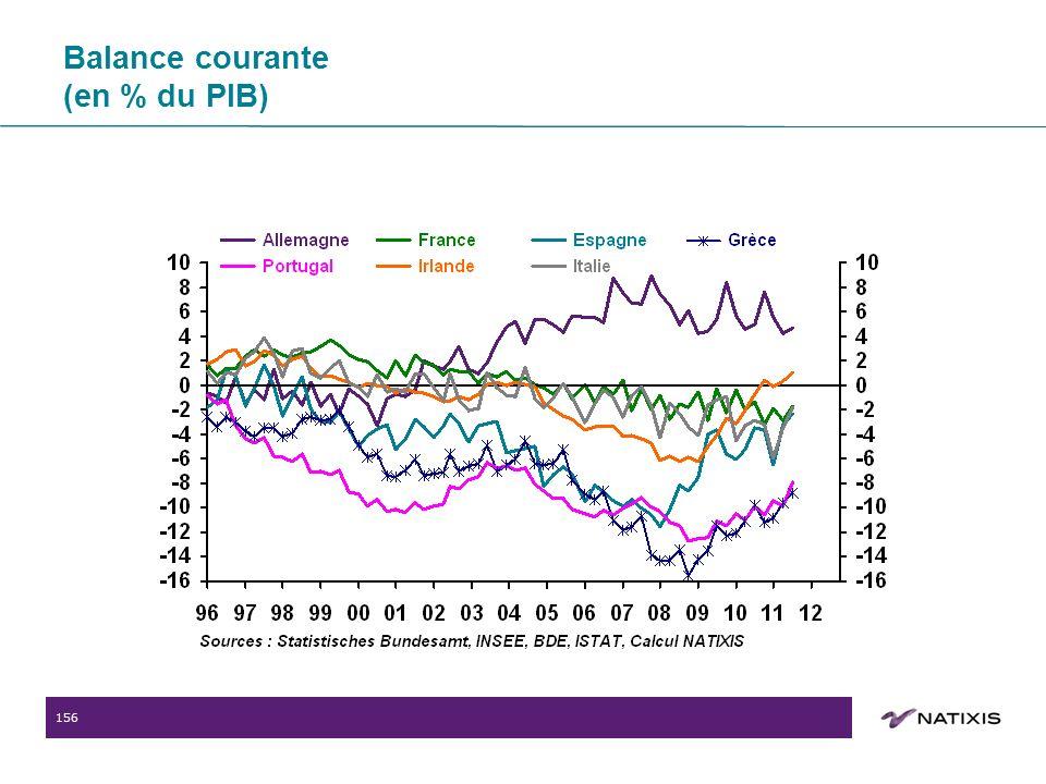 156 Balance courante (en % du PIB)