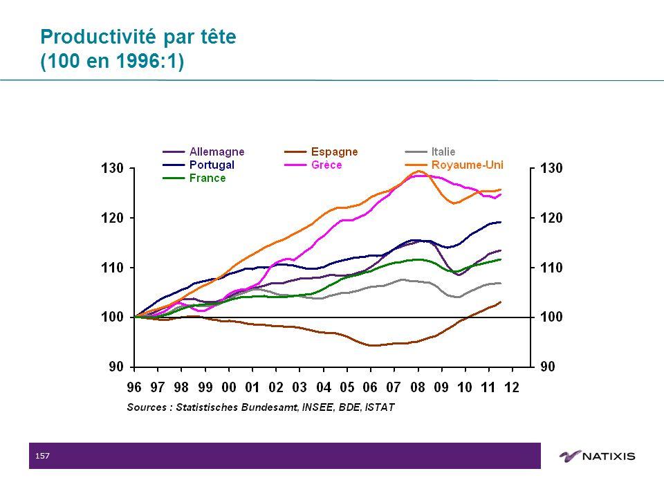 157 Productivité par tête (100 en 1996:1)