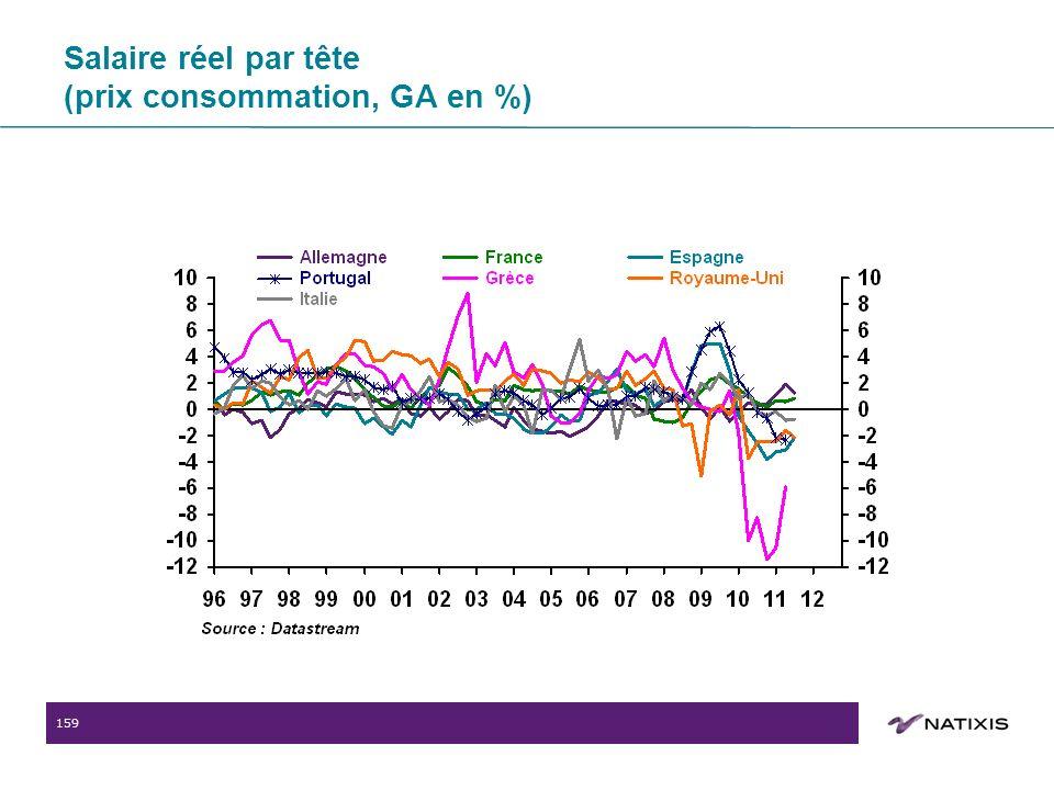 159 Salaire réel par tête (prix consommation, GA en %)