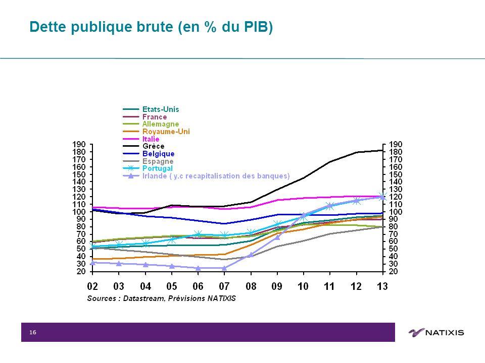 16 Dette publique brute (en % du PIB)