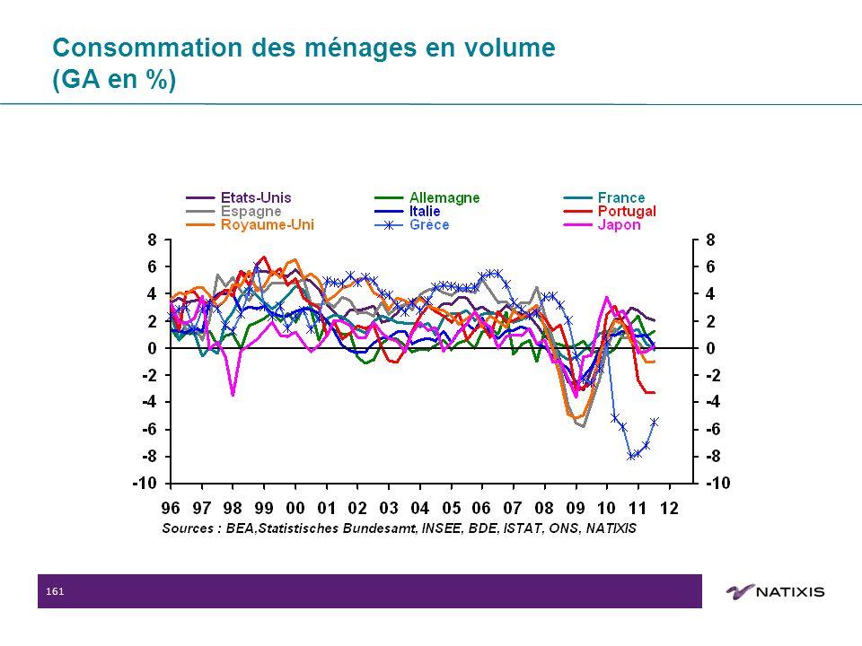 161 Consommation des ménages en volume (GA en %)