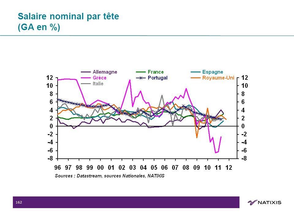 162 Salaire nominal par tête (GA en %)