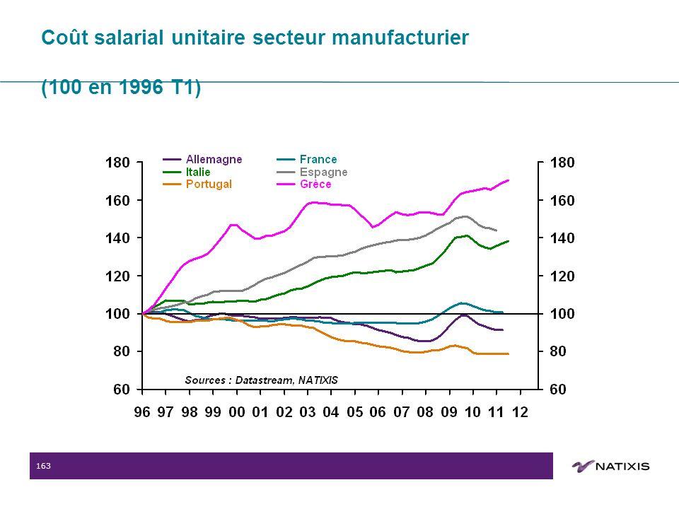163 Coût salarial unitaire secteur manufacturier (100 en 1996 T1)
