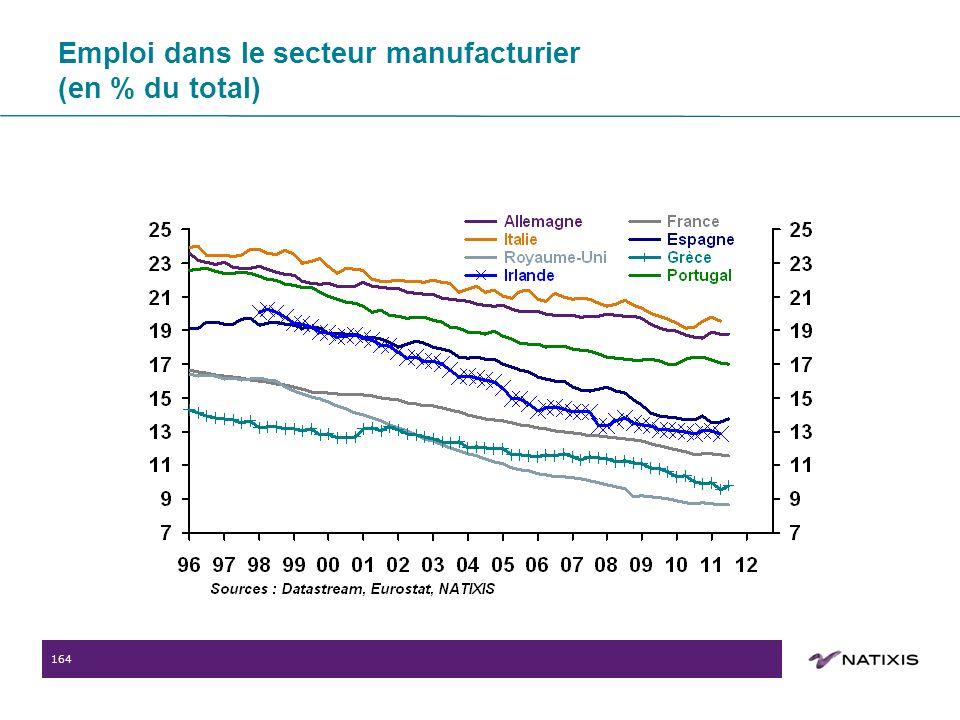 164 Emploi dans le secteur manufacturier (en % du total)