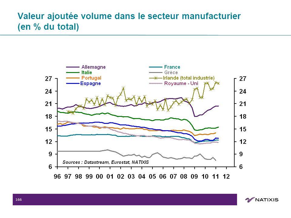 166 Valeur ajoutée volume dans le secteur manufacturier (en % du total)