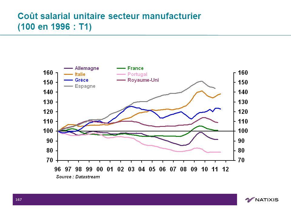 167 Coût salarial unitaire secteur manufacturier (100 en 1996 : T1)