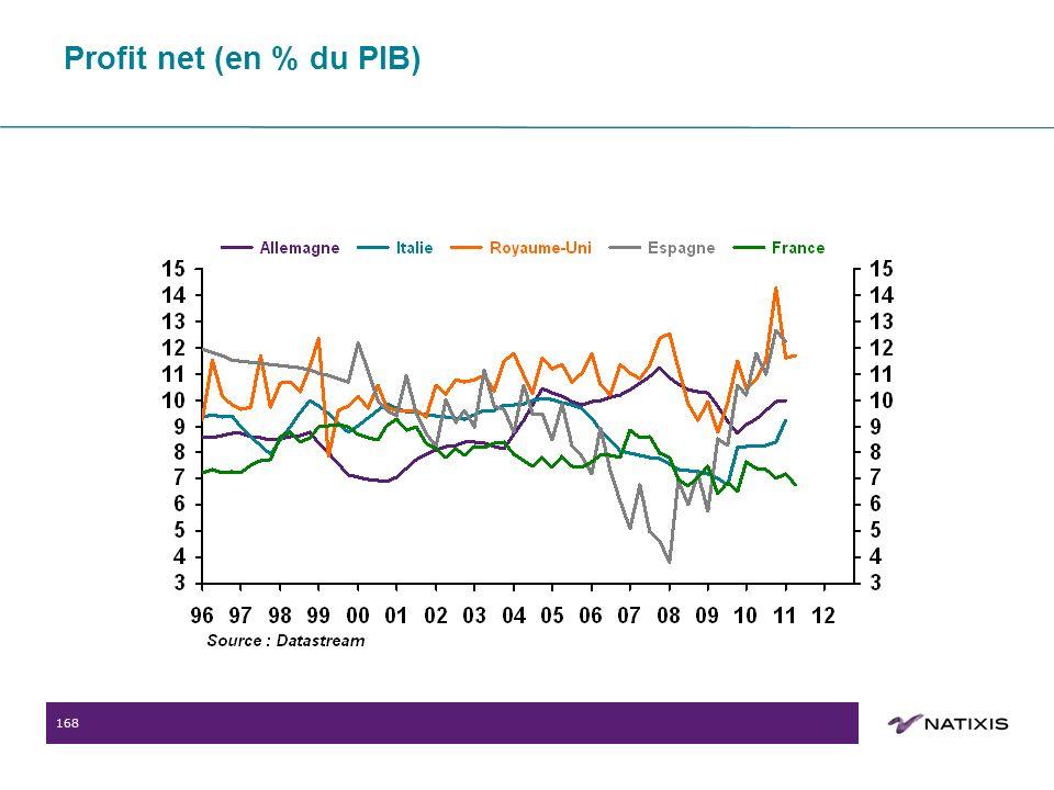 168 Profit net (en % du PIB)