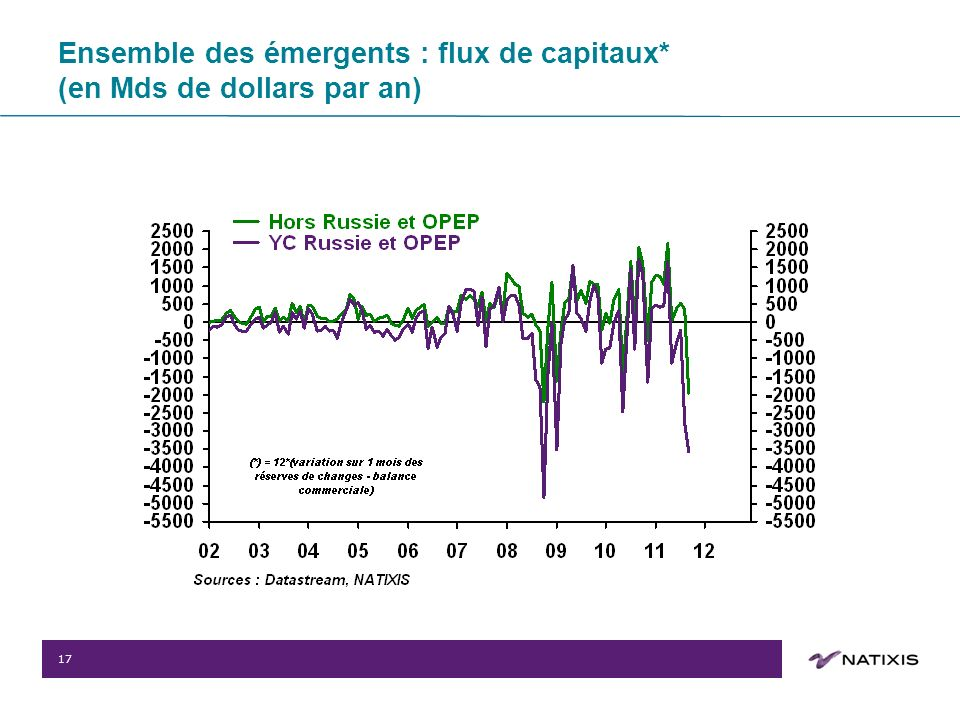 17 Ensemble des émergents : flux de capitaux* (en Mds de dollars par an)