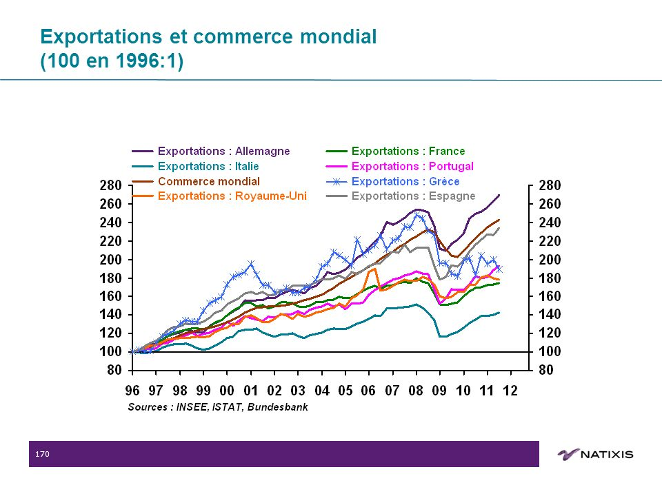 170 Exportations et commerce mondial (100 en 1996:1)