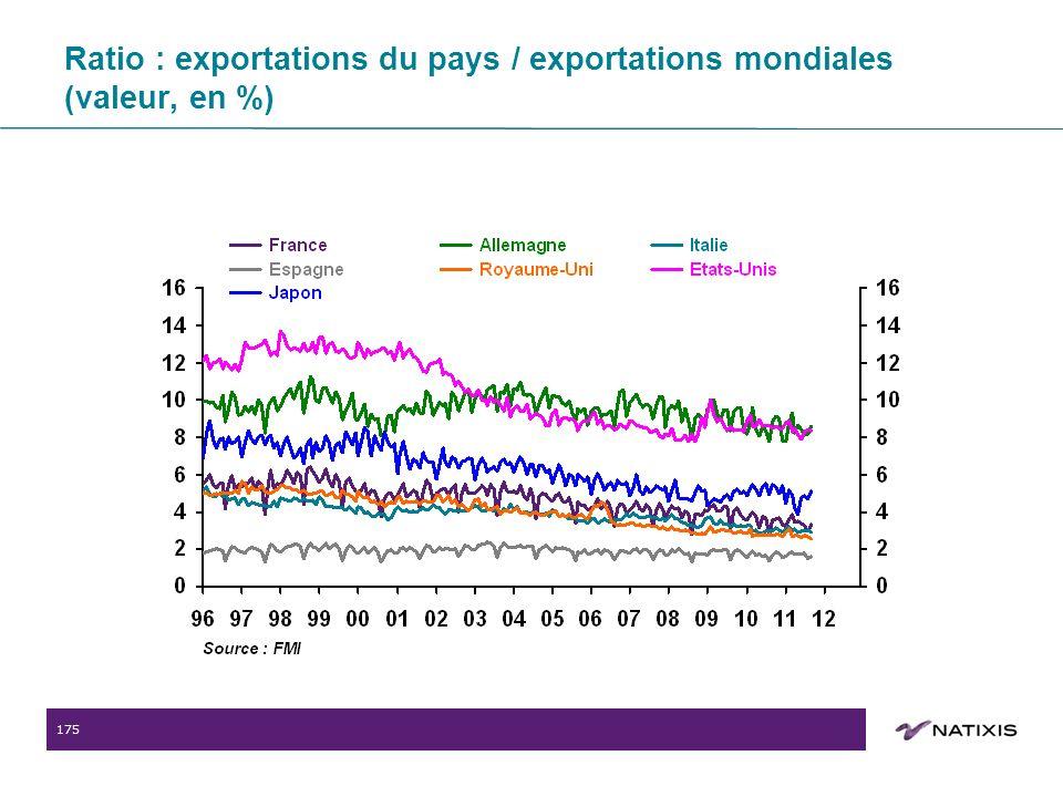 175 Ratio : exportations du pays / exportations mondiales (valeur, en %)