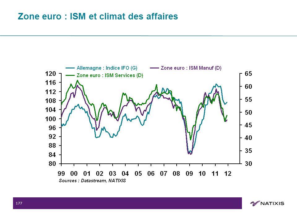 177 Zone euro : ISM et climat des affaires