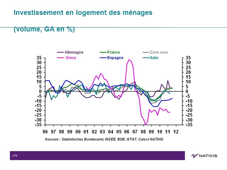 179 Investissement en logement des ménages (volume, GA en %)