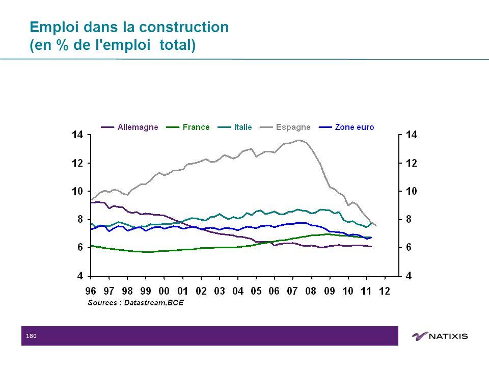 180 Emploi dans la construction (en % de l emploi total)