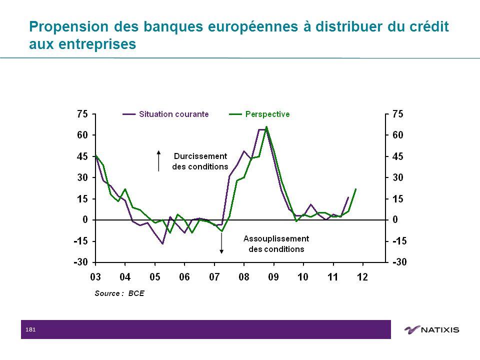 181 Propension des banques européennes à distribuer du crédit aux entreprises
