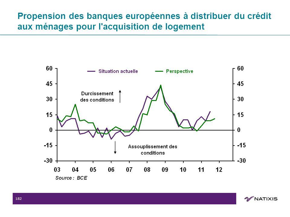 182 Propension des banques européennes à distribuer du crédit aux ménages pour l acquisition de logement