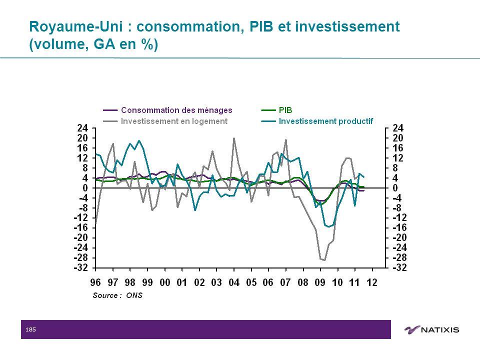 185 Royaume-Uni : consommation, PIB et investissement (volume, GA en %)