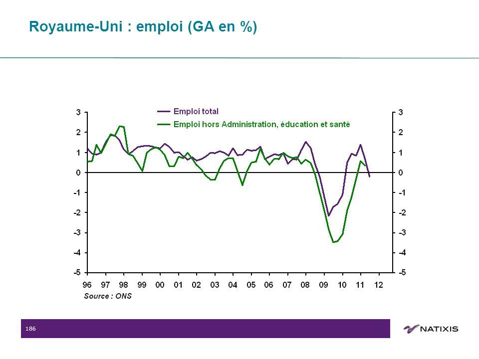 186 Royaume-Uni : emploi (GA en %)