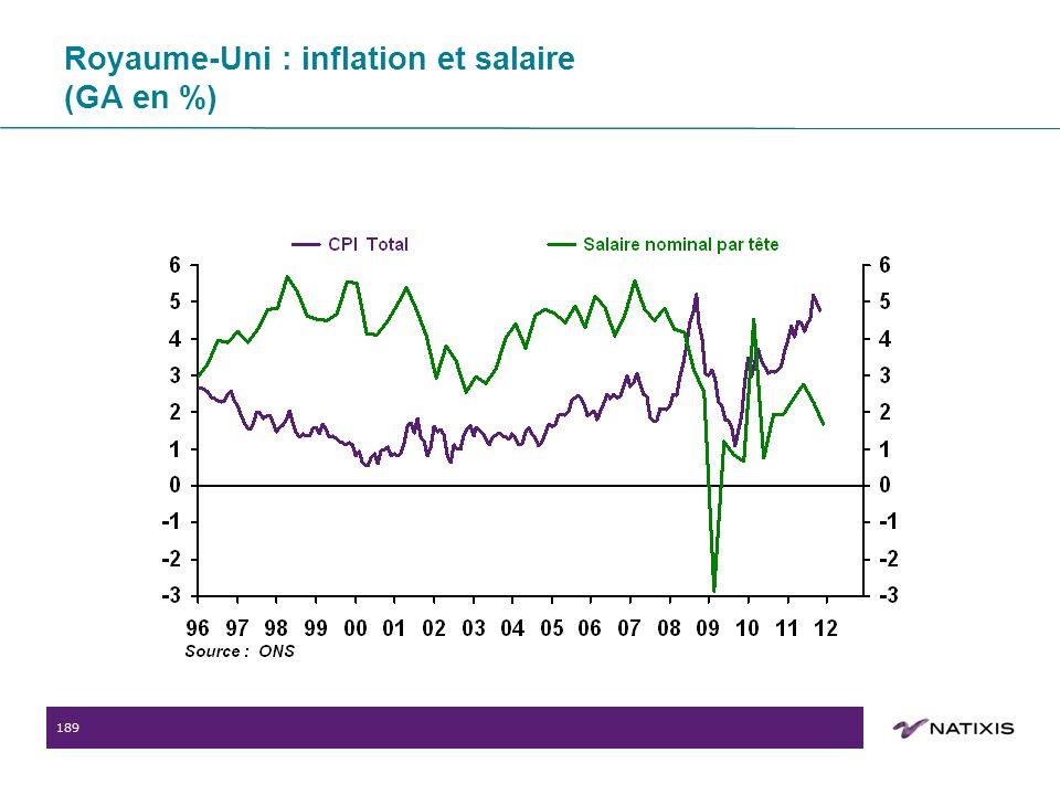 189 Royaume-Uni : inflation et salaire (GA en %)