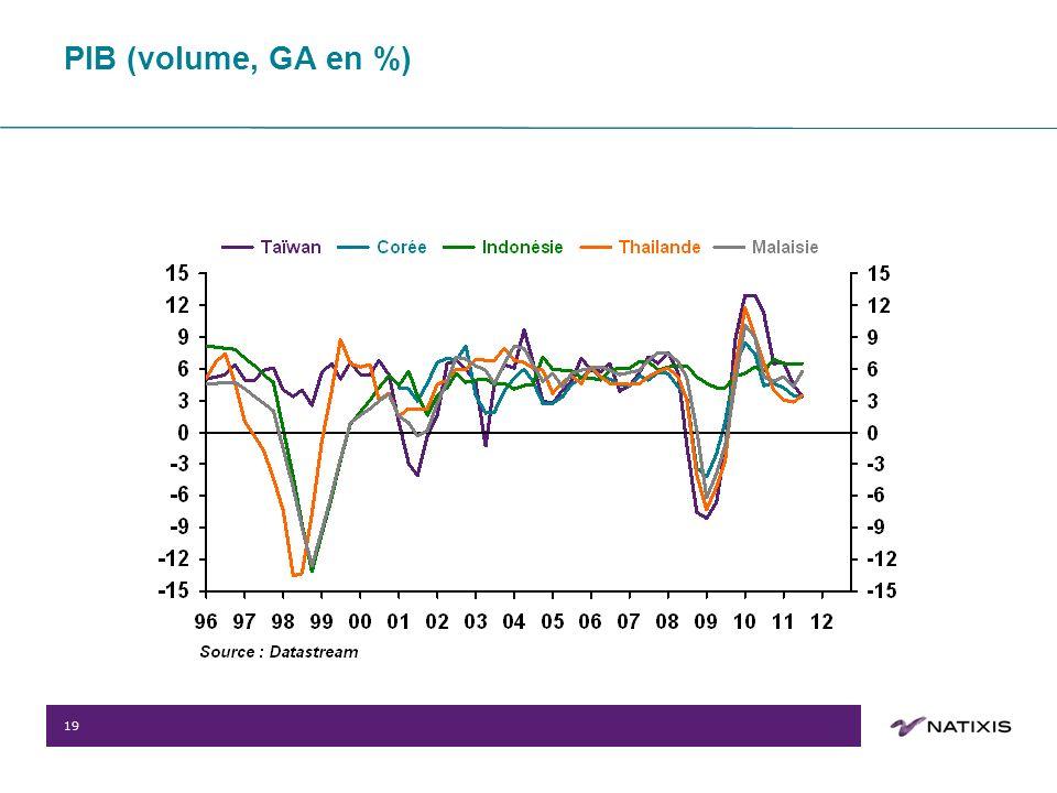 19 PIB (volume, GA en %)