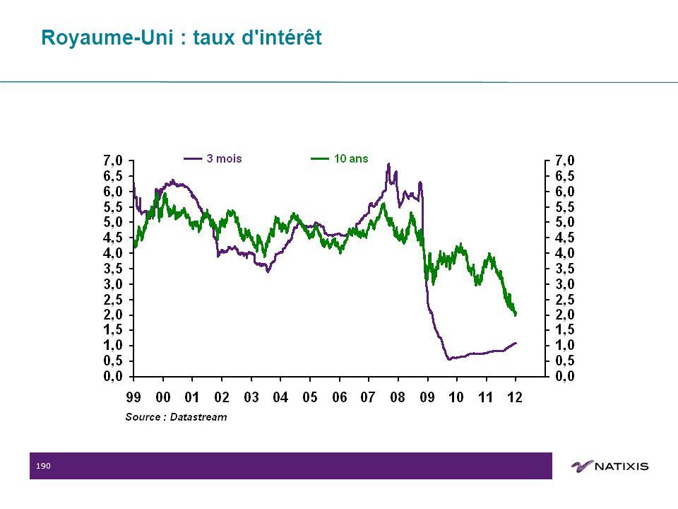 190 Royaume-Uni : taux d intérêt