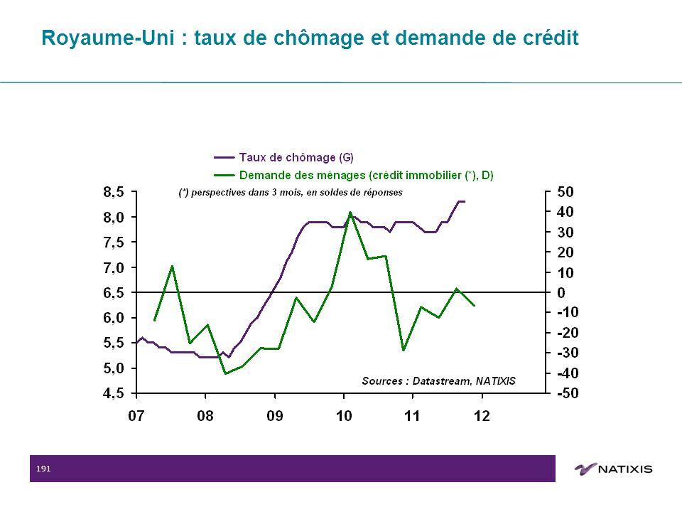 191 Royaume-Uni : taux de chômage et demande de crédit