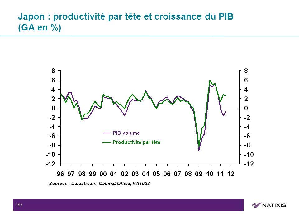 193 Japon : productivité par tête et croissance du PIB (GA en %)